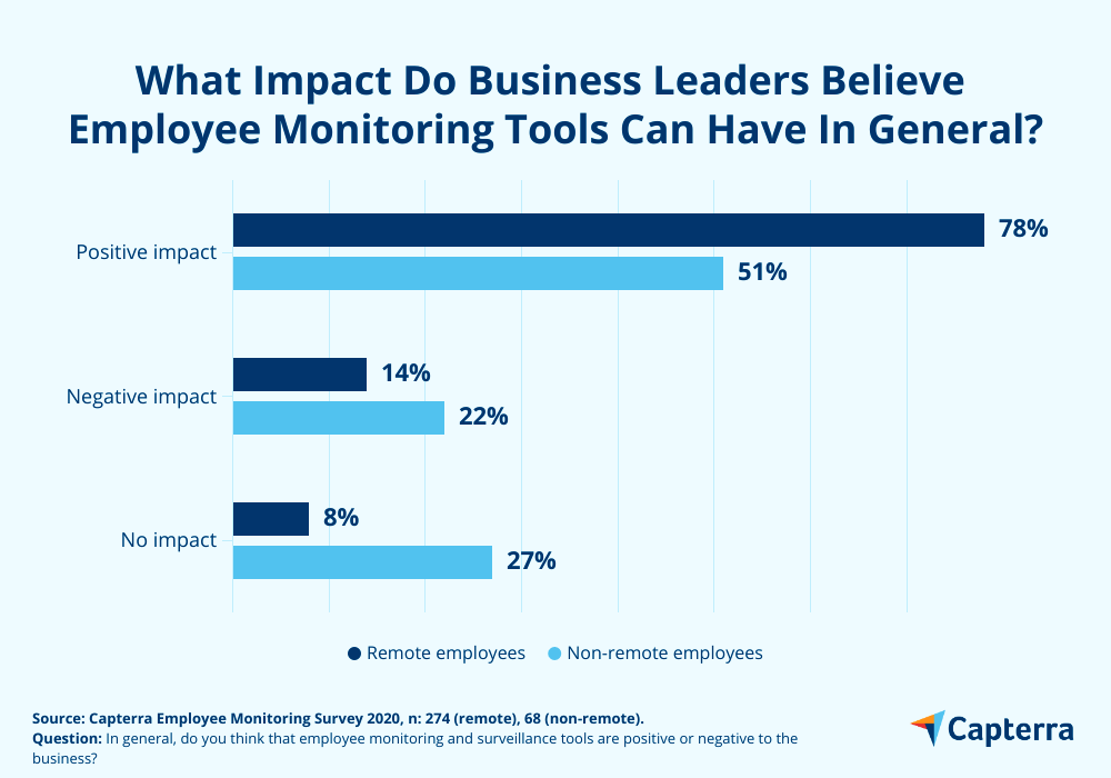 employee monitoring tools impact on business