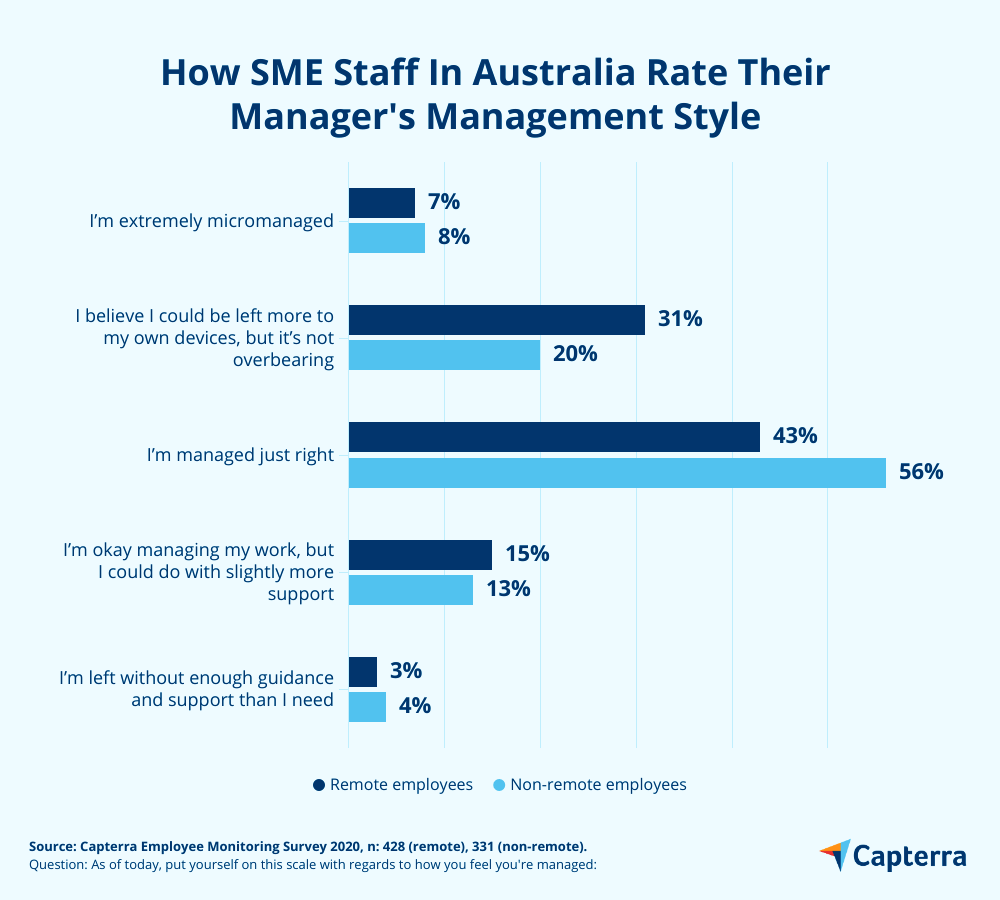 Management styles Australia