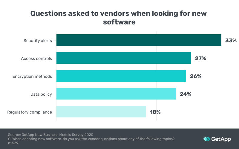 most common topics asked to vendors