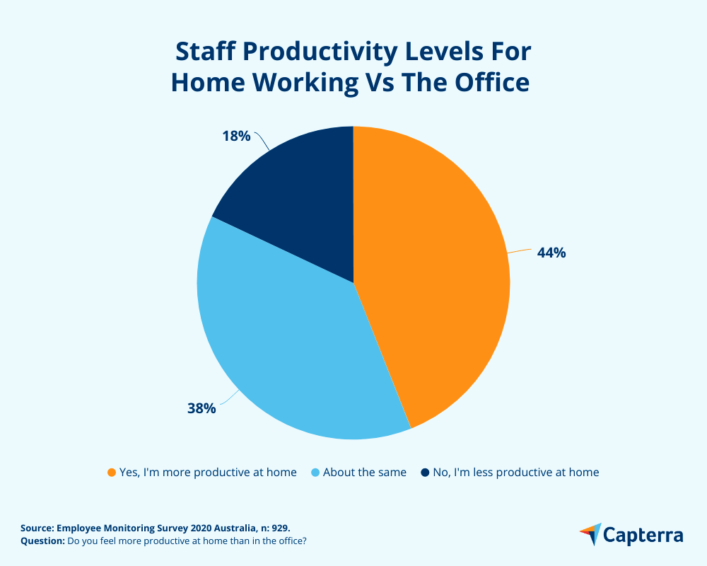 productivity levels remote vs home office