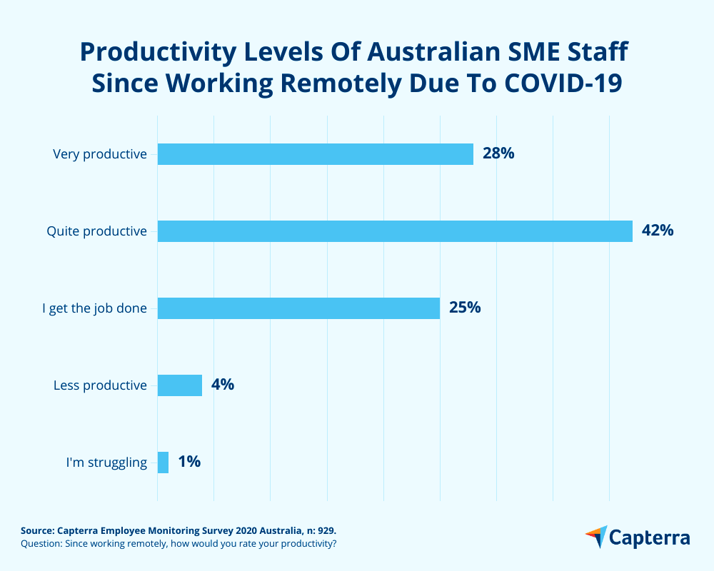 productivity levels Australia remote working