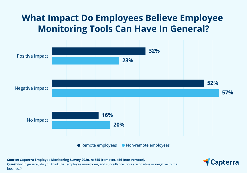 staff opinion employee monitoring tools impact on business