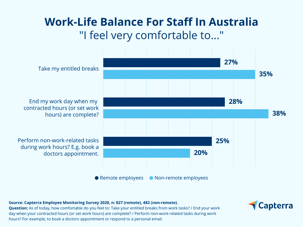 work life balance for staff in australia