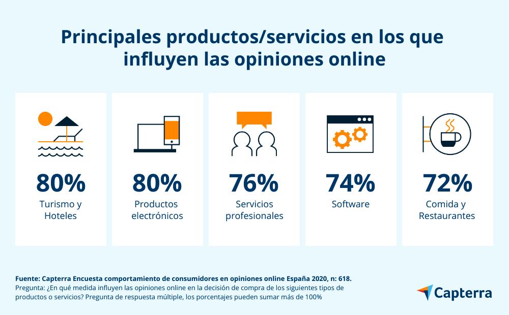 Influencia y confianza en opiniones online para productos y servicios