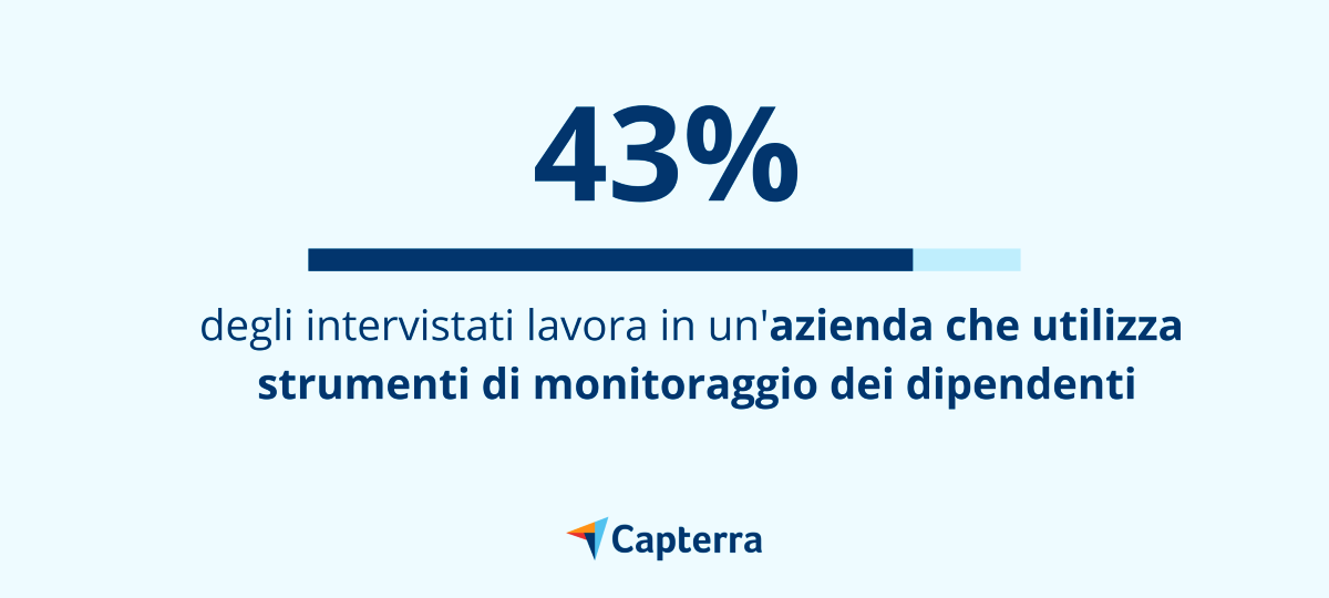 43% degli intervistati lavorae in un'azienda che utilizza strumenti di monitoraggio dei dipendenti