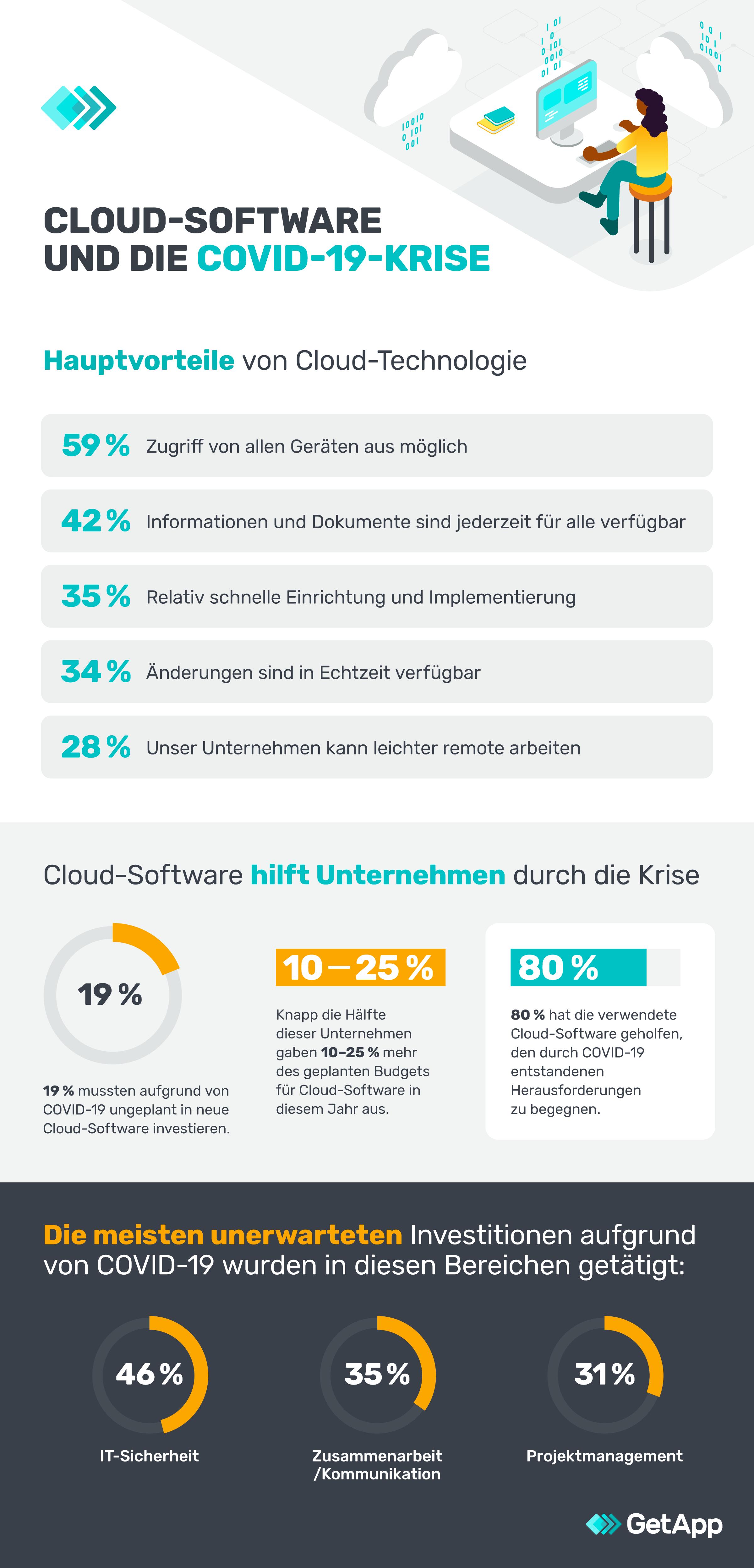 Cloud Computing Studie