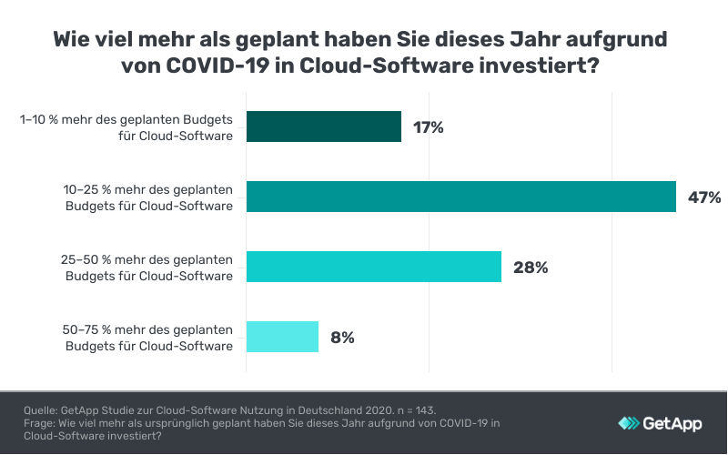 Cloud Computing Studie: Investitionen in Cloud-Software
