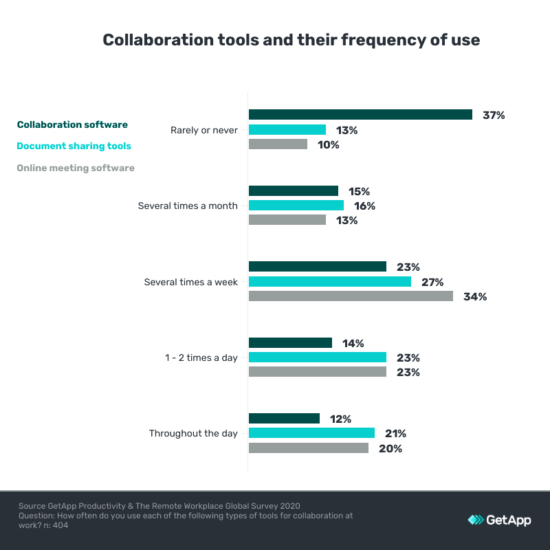 collaboration tools and frequency of use in the UK