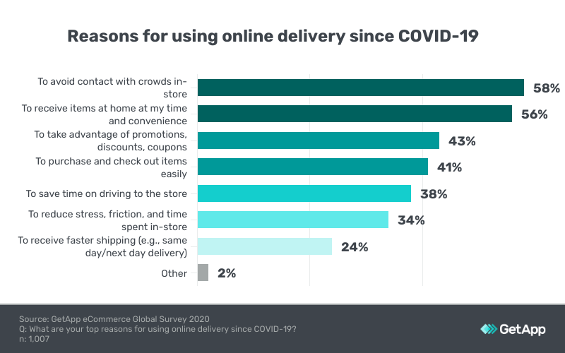 reasons to choose online delivery