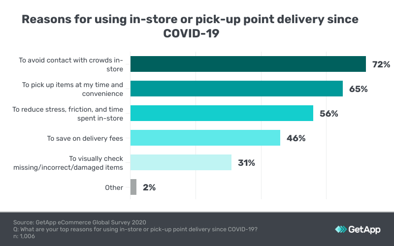 retail in south africa reasons for in-store delivery