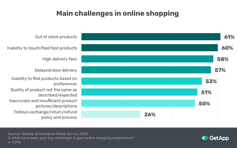 challenges for users in south africa retail