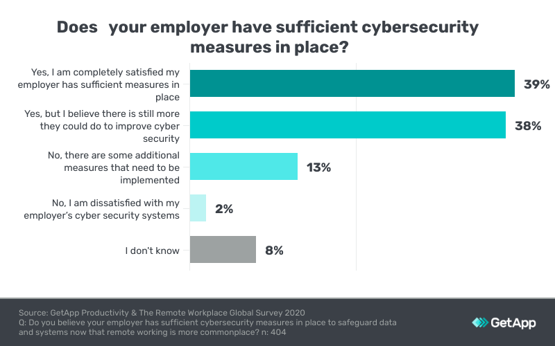 cyber security measures by companies
