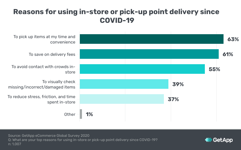 top reasons for choosing in-store and pick up delivery in singapore