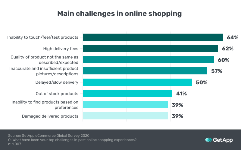 most common challenges experienced by online shopping customers in singapore