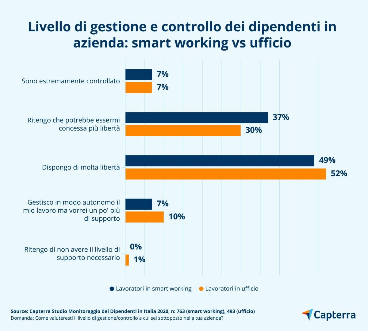 Livello di gestione e controllo dei dipendenti in azienda smart working vs ufficio