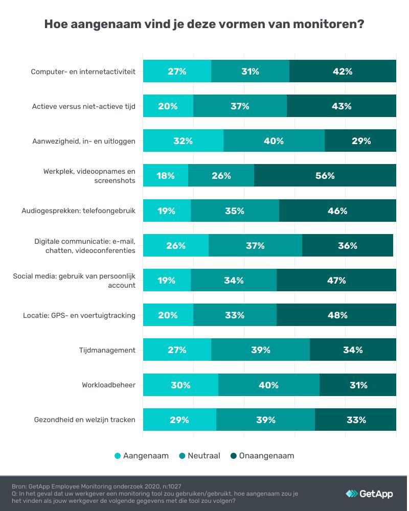 acceptatie soorten monitoring medewerkers