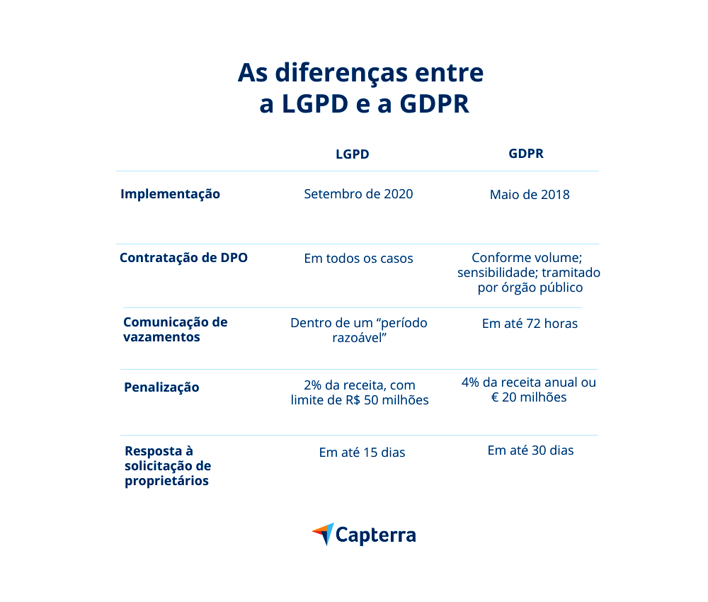 lgpd na europa diferenças GDPR