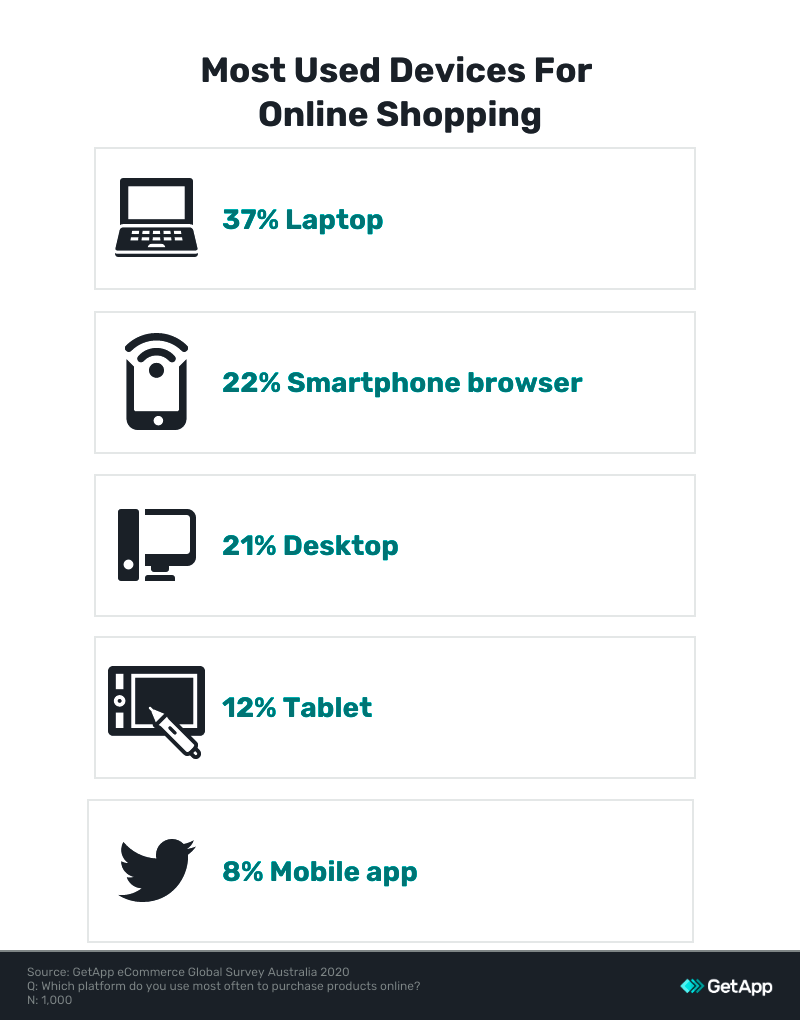 most used devices online shopping