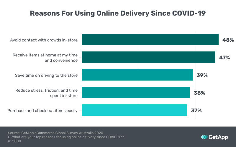 reasons using online delivery covid-19