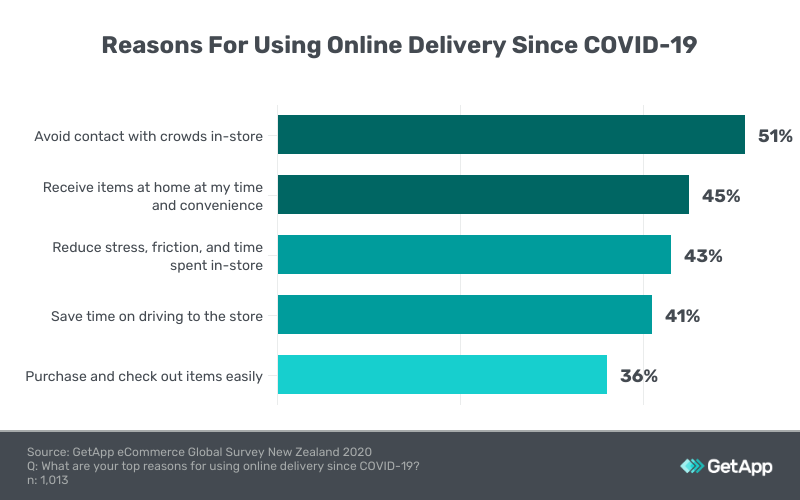 reasons using online delivery since covid