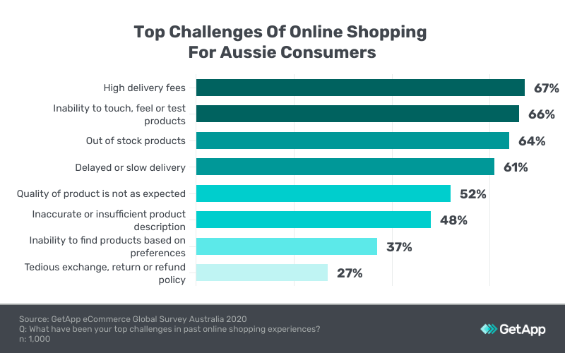 top challenges online shopping