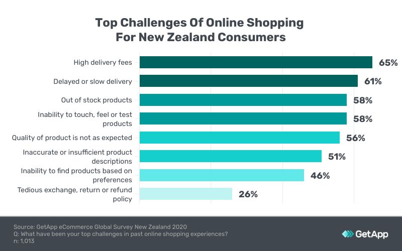 top challenges online shopping new zealand