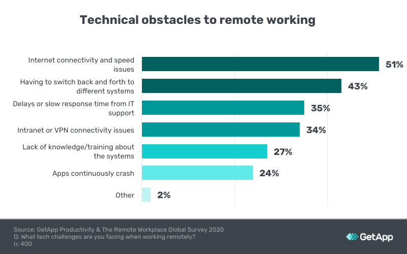 technical obstacles to remote working Singapore
