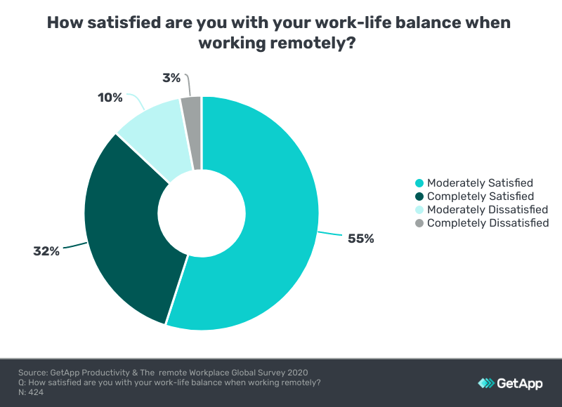level of satisfaction of employees in New Zealand