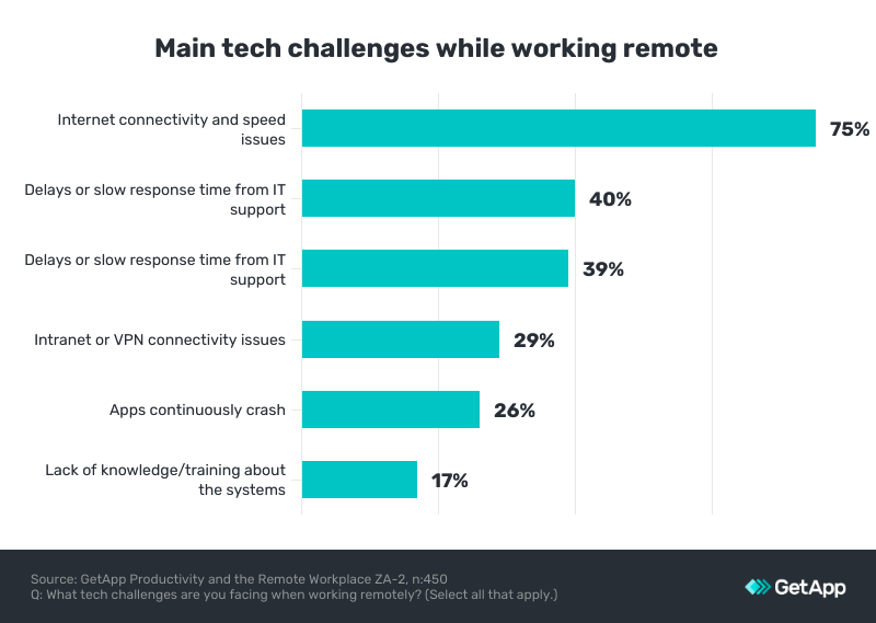 connectivity main challenges to stay productive at home