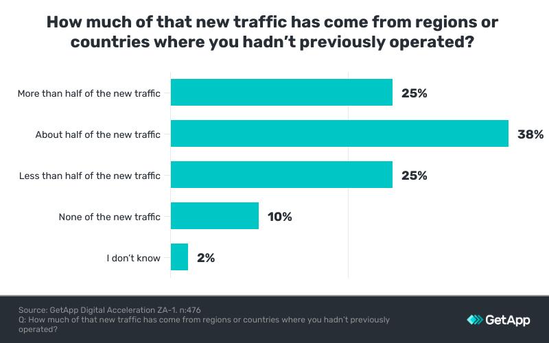 new traffic from new regions