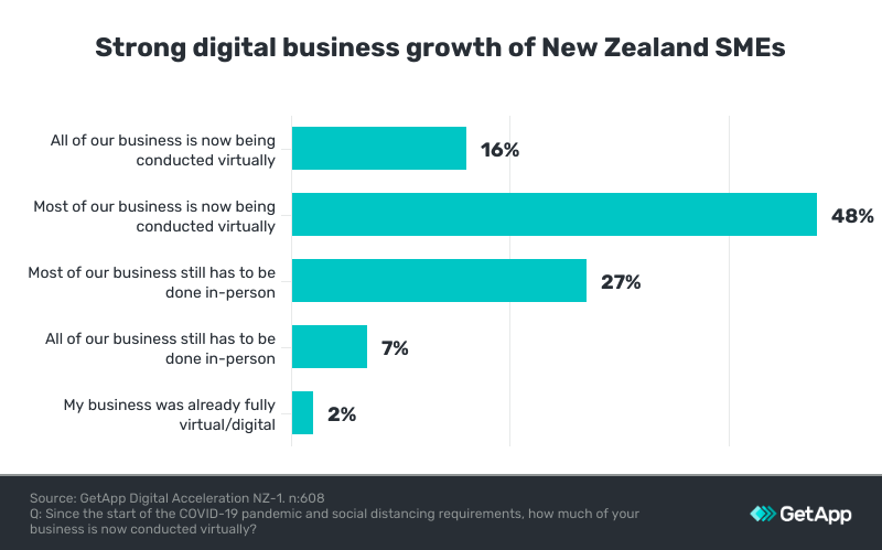 growth of digital business