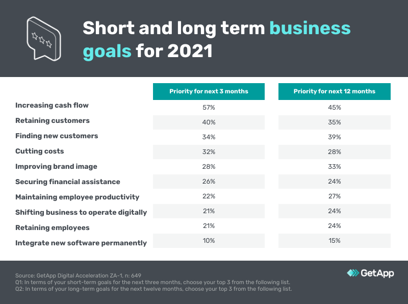 short and long term business goals south african companies 2021