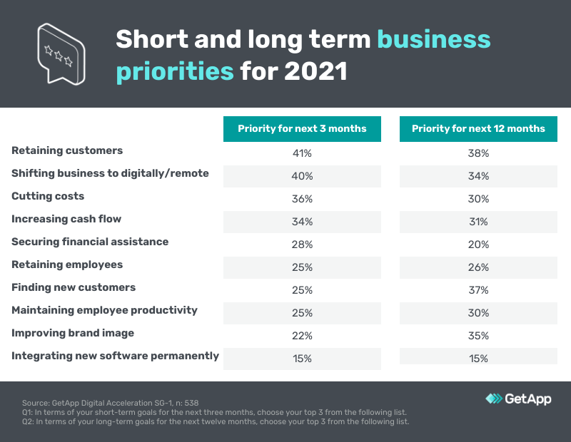 business priorities 2021