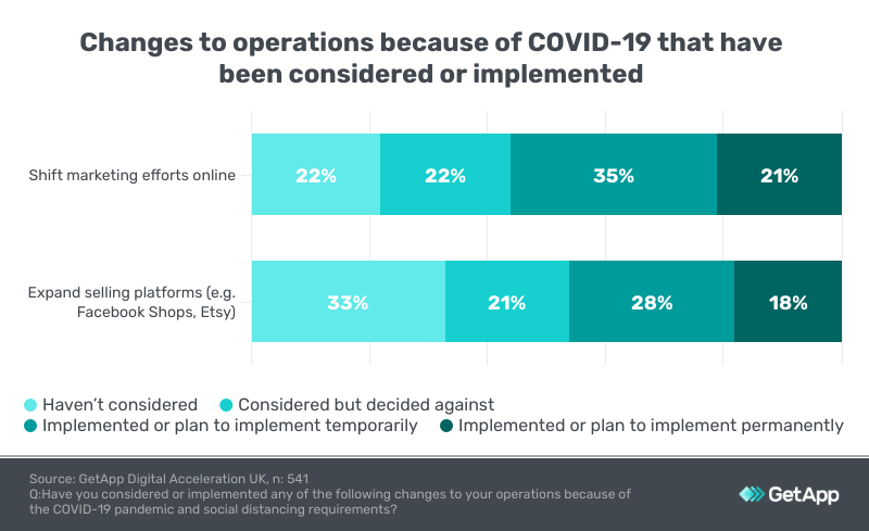 chnages in operations due to Covid-19