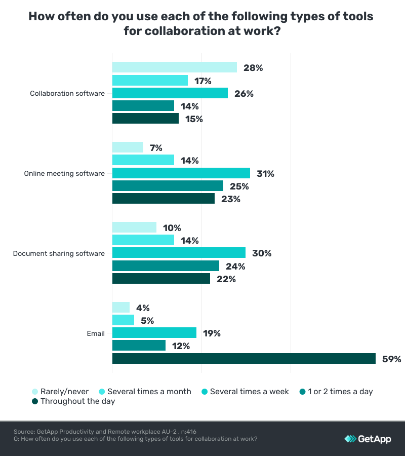 use of collaboration tools working from home