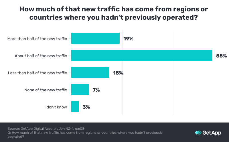 new website traffic from new areas