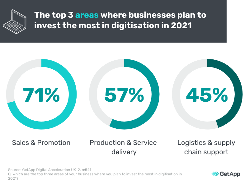 areas to invest in digitisation