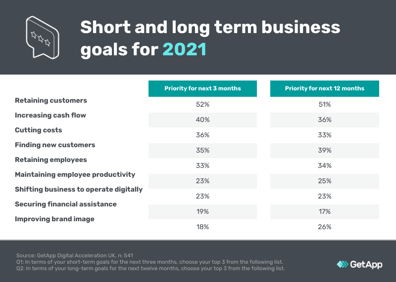 UK business goals for 2021