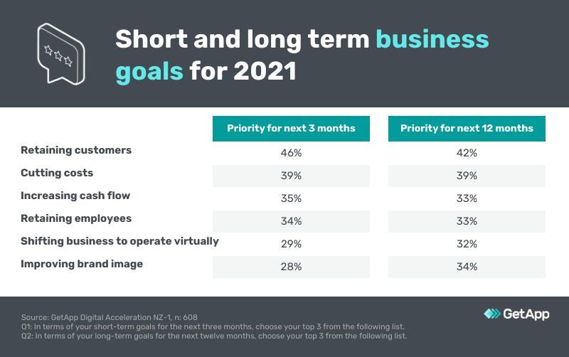 Business goals new zealand smes