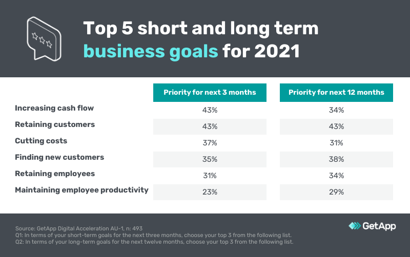 Top 5 business goals for 2021 australia