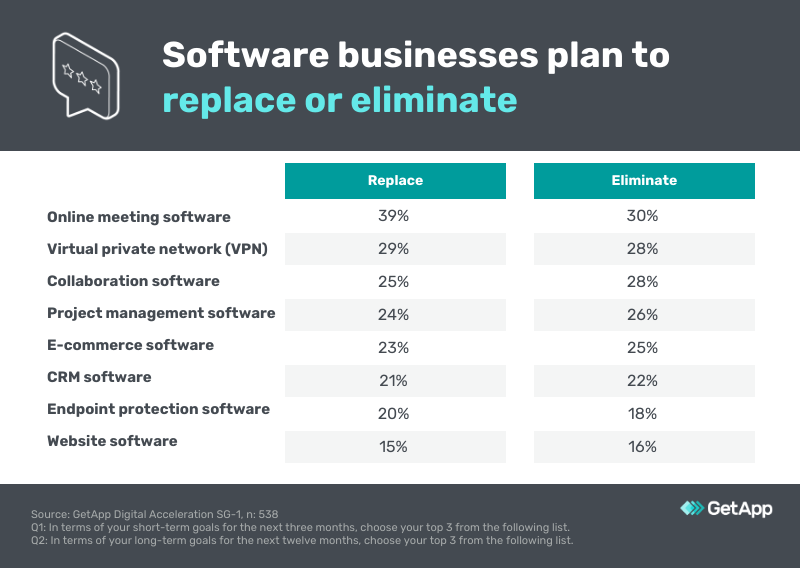 software solutions to be replaced or eliminated