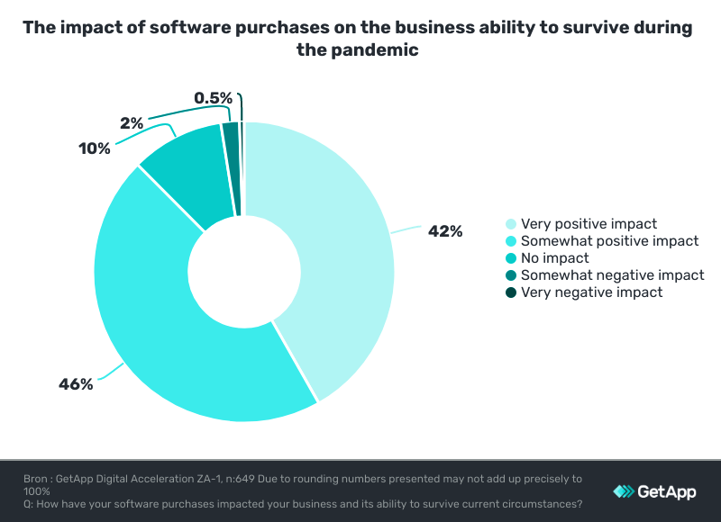role of software for survival businesses