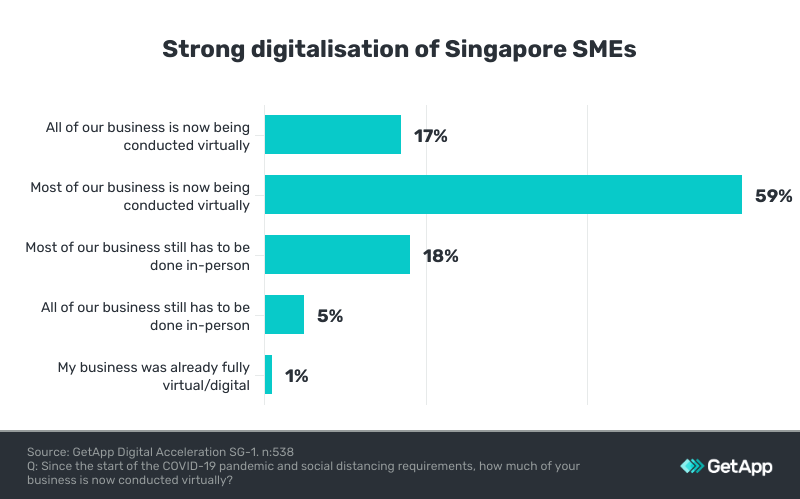 surge in digitalisation of singapore organisations