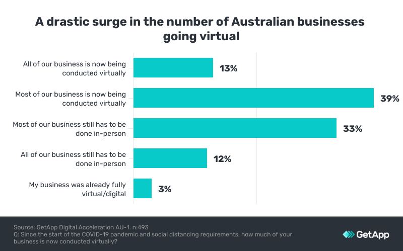 Surge in virtualisation