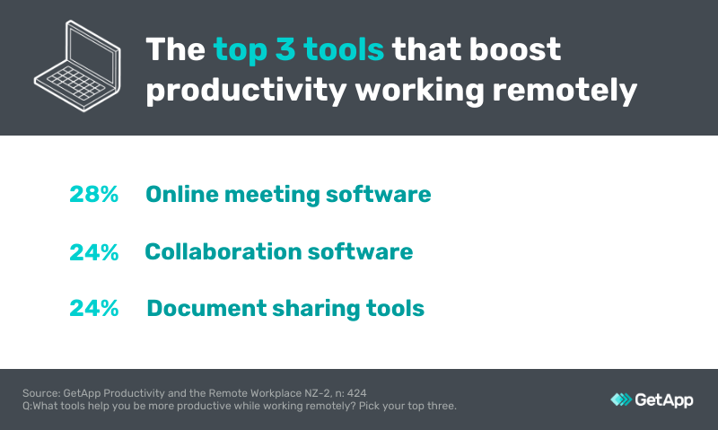 Top 3 remote work tools