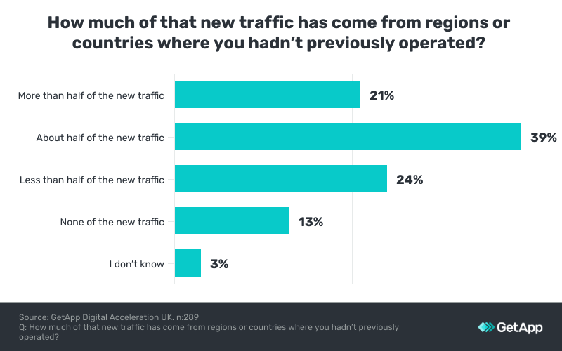 New traffic from new regions