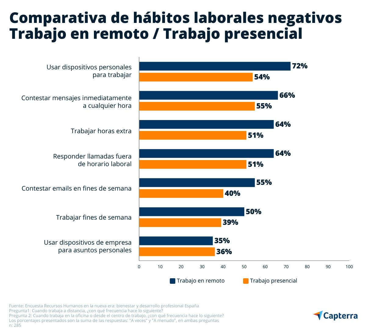 Más frecuencia de hábitos laborales negativos durante el teletrabajo