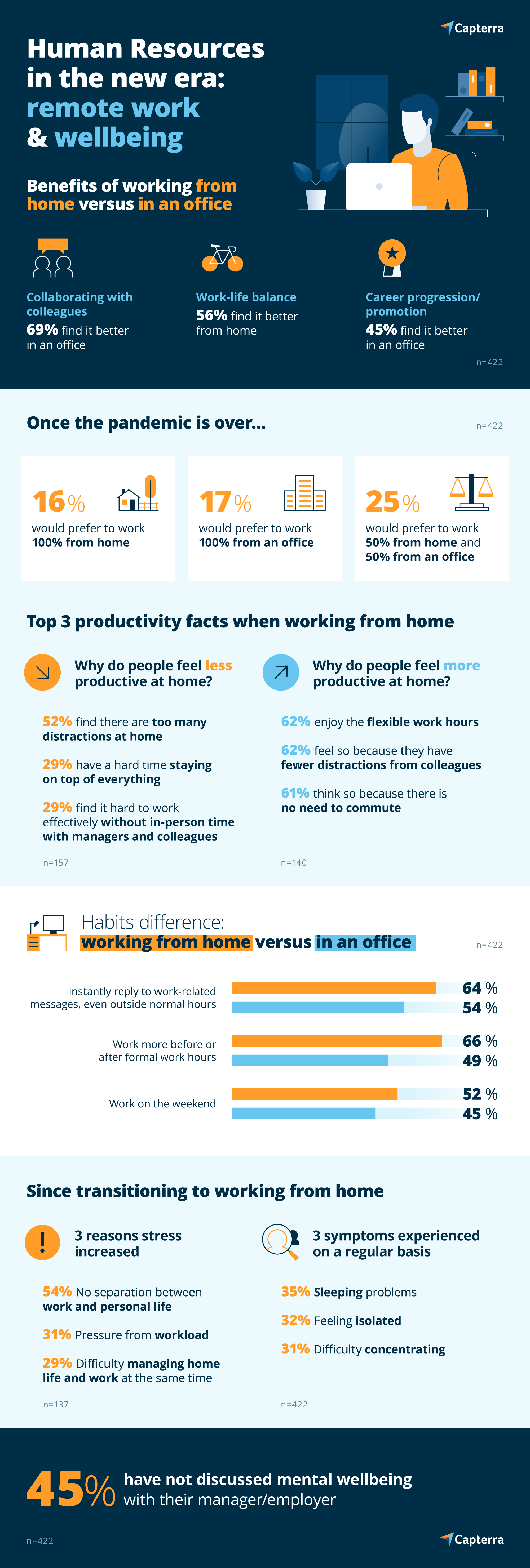 Capterra UK workplace wellbeing infographic