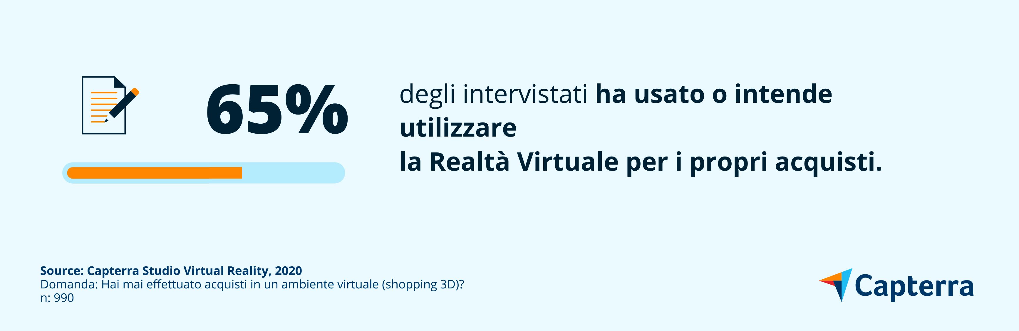 Il 65% degli intervistati ha usato o intende utilizzare la Realtà Virtuale immersiva per i propri acquisti