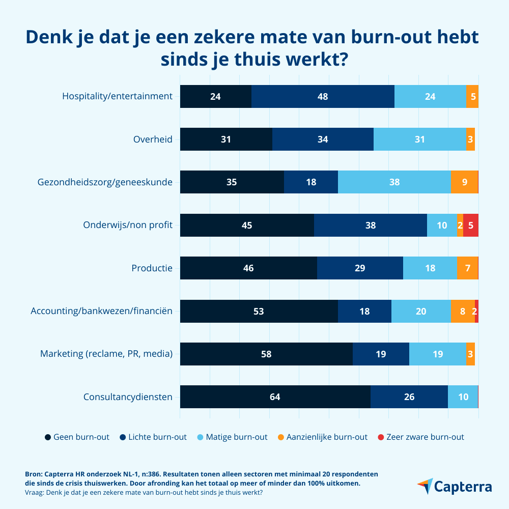 burn-out per sector
